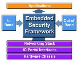Embedded Security Framework