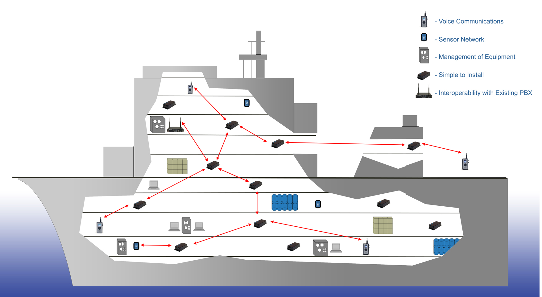 Wireless Mesh Shipboard Network
