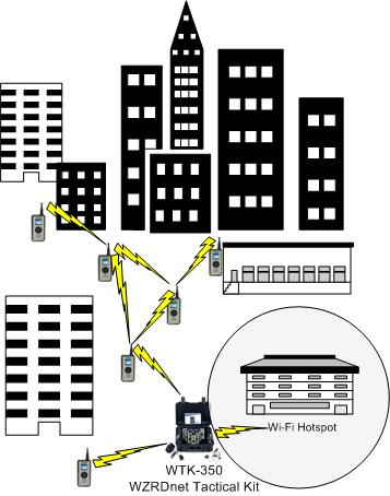 Mesh Network in a City
