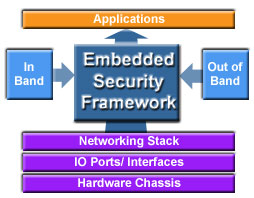 Embedded Security Framework