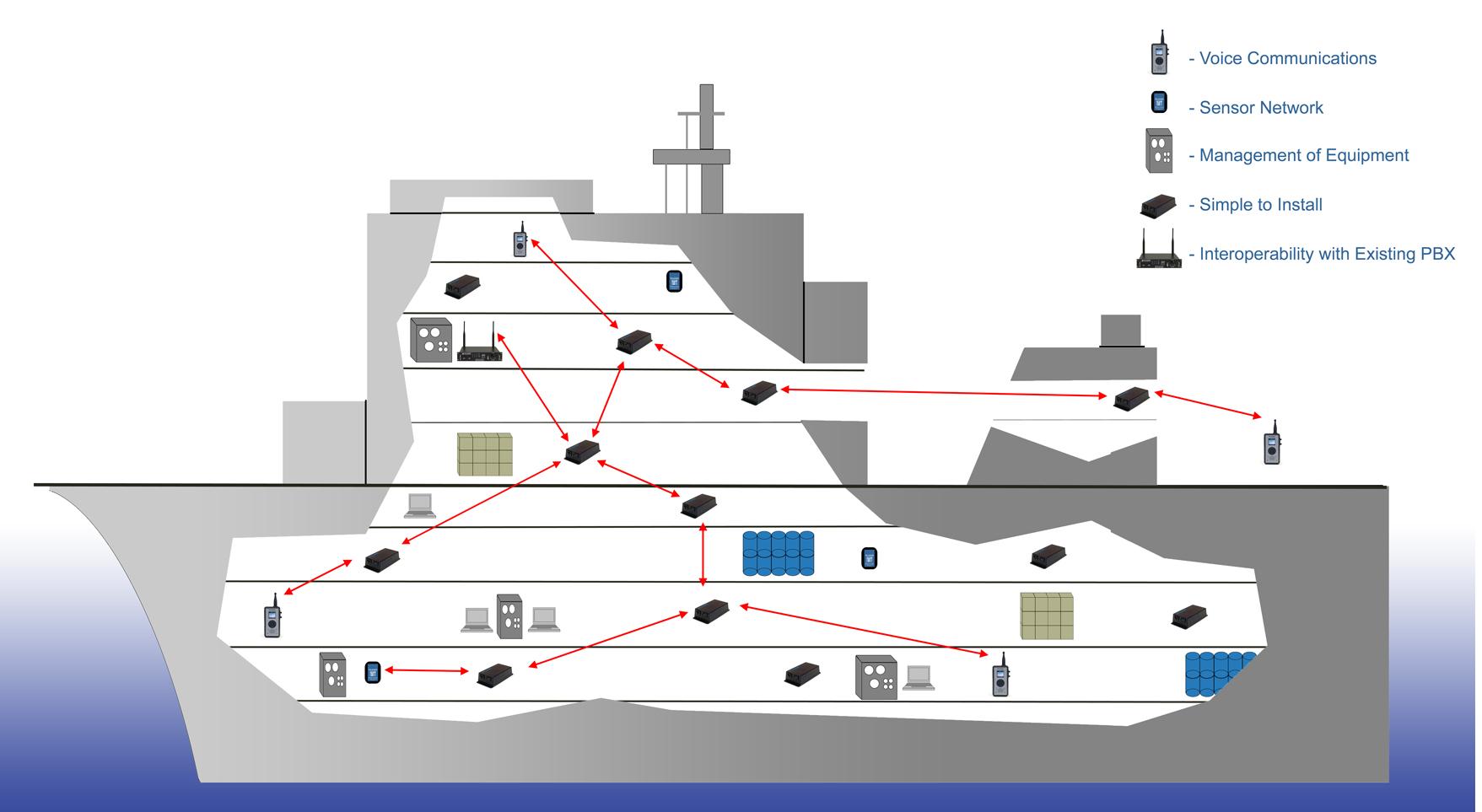 Wireless Mesh Shipboard Network